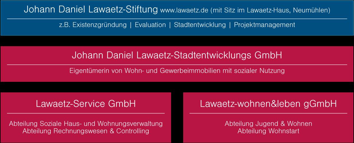 Die Lawaetz Gruppe