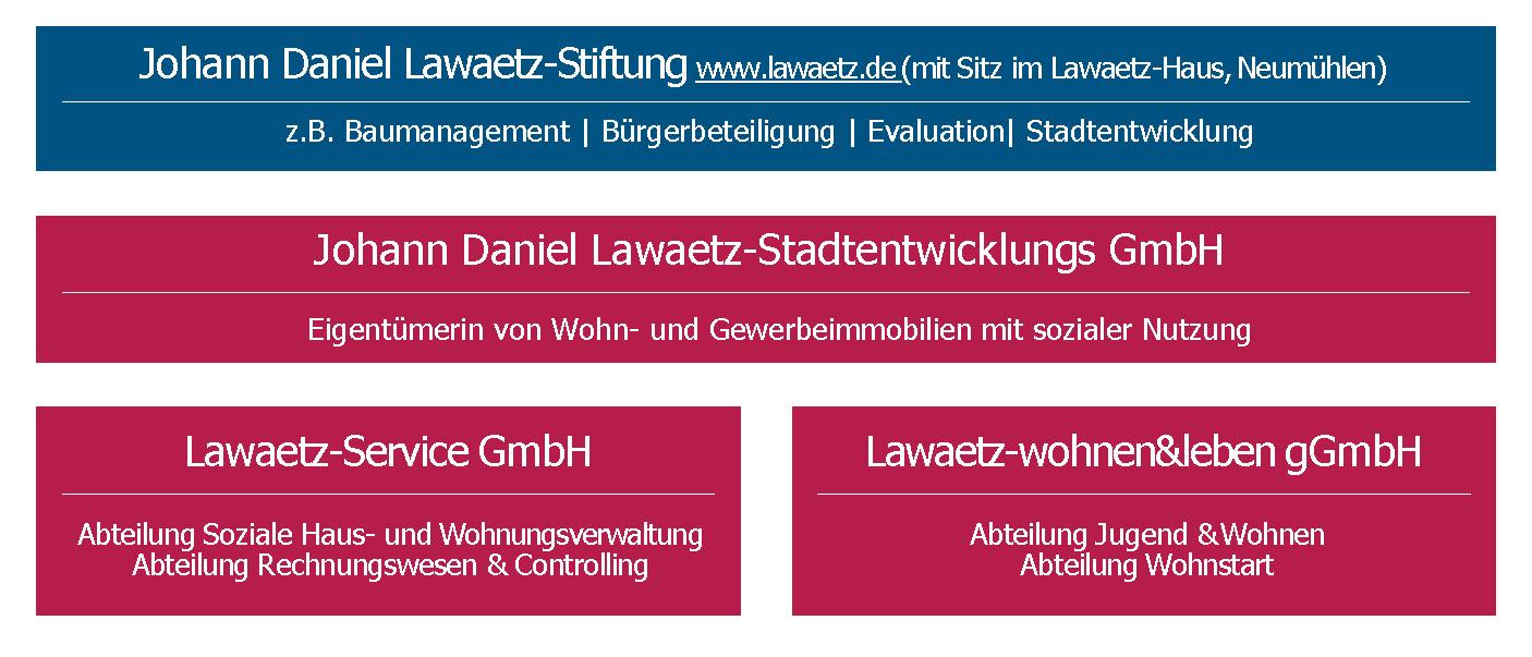 Lawaetz-Gruppe Übersicht
